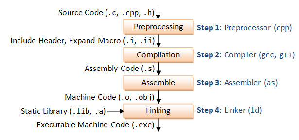GCC_CompilationProcess