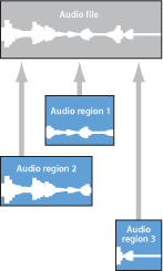Figure. Illustration of audio regions pointing to an audio file.
