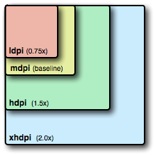 Figure 4. Relative sizes for bitmap drawables that support each density.