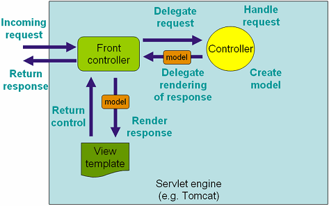 spring-mvc-request-process-lifecycle